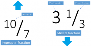 definition of mixed number and improper fraction